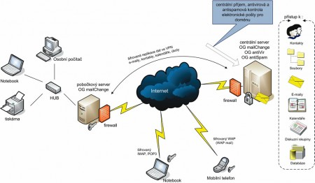 serverbox_mail
